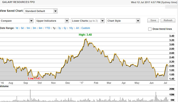 galaxy resources stock price