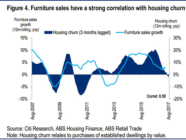 Furniture sales trend