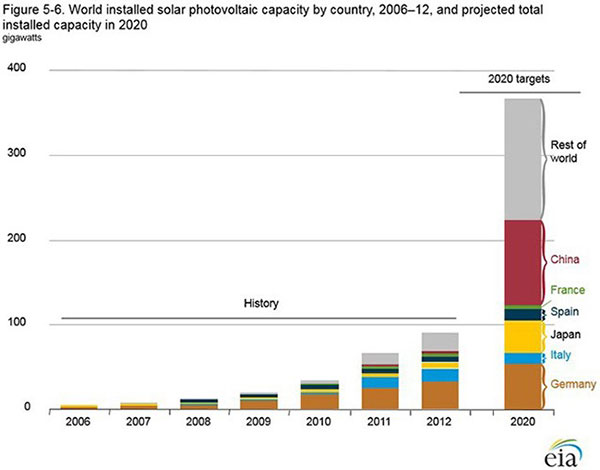 Installed solar models by country in 2020